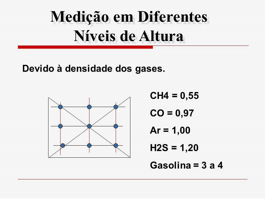 Medição em Diferentes Níveis de Altura Devido à densidade dos gases. CH4 = 0,55 CO = 0,97 Ar = 1,00 H2S = 1,20 Gasolina = 3 a 4
