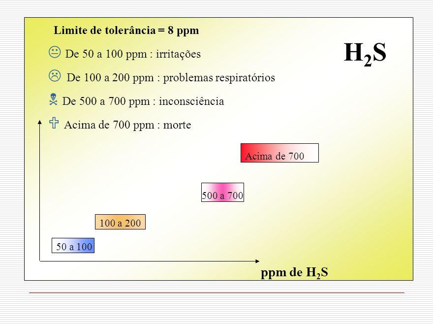 ppm de H 2 S 50 a 100 100 a 200 500 a 700 Acima de 700 Limite de tolerância = 8 ppm De 50 a 100 ppm : irritações De 100 a 200 ppm : problemas respirat