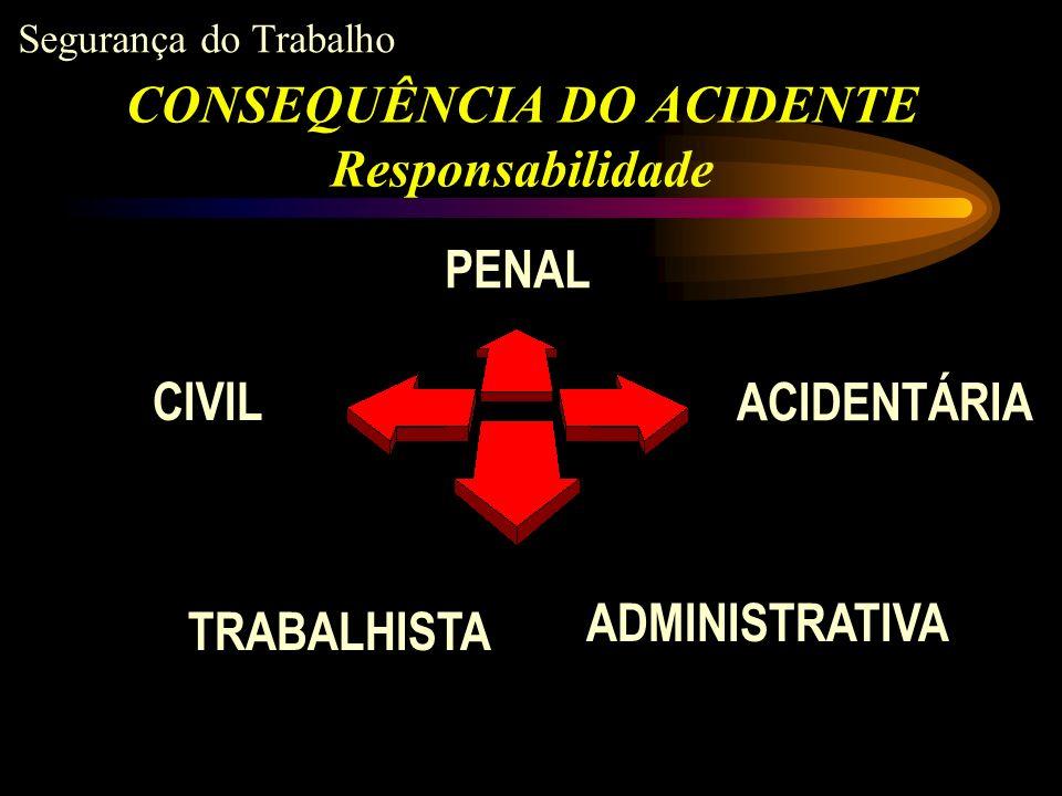 Segurança do Trabalho OCORRENDO MORTE OU LESÕES CORPORAIS RESPONDERÃO OS CAUSADORES, PESSOAS FÍSICAS, POR AÇÃO OU OMISSÃO, PELA PRÁTICA DE CRIME DE HOMICÍDIO, LESÕES CORPORAIS, INCÊNDIO, DENTRE OUTROS, NA FORMA DOLOSA OU CULPOSA.