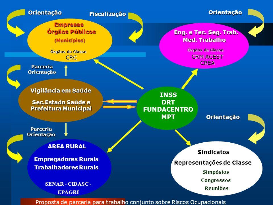 Empresas Órgãos Públicos ( Municípios ) Órgãos de Classe CRC Orientação Fiscalização Eng.