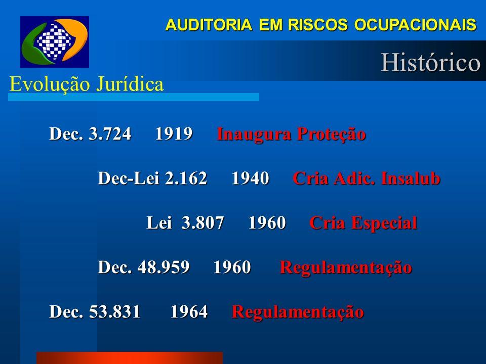 AUDITORIA EM RISCOS OCUPACIONAIS Histórico Evolução Jurídica Dec.