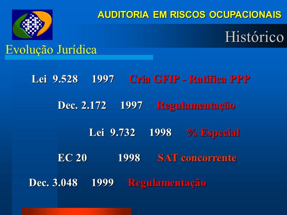 AUDITORIA EM RISCOS OCUPACIONAIS Histórico Evolução Jurídica Lei 5.316 1967 Estatiza SAT Lei 5.316 1967 Estatiza SAT Dec. 83.080 1979 Regulamentação D