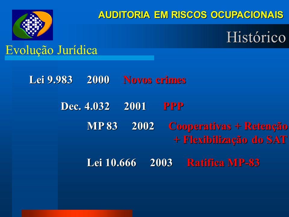 AUDITORIA EM RISCOS OCUPACIONAIS Histórico Evolução Jurídica Lei 9.528 1997 Cria GFIP - Ratifica PPP Lei 9.528 1997 Cria GFIP - Ratifica PPP Dec. 2.17