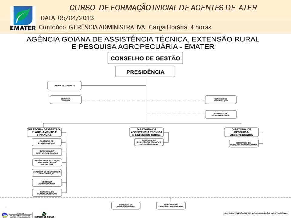 CURSO DE FORMAÇÃO INICIAL DE AGENTES DE ATER DATA: 05/04/2013 Conteúdo: GERÊNCIA ADMINISTRATIVA Carga Horária: 4 horas