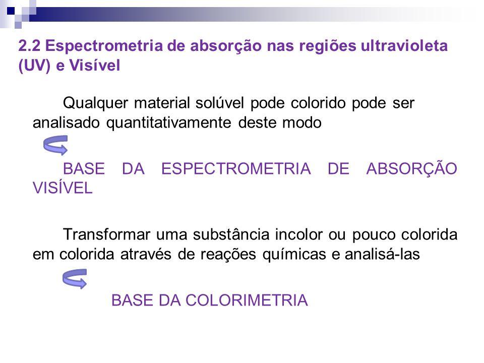 Qualquer material solúvel pode colorido pode ser analisado quantitativamente deste modo BASE DA ESPECTROMETRIA DE ABSORÇÃO VISÍVEL Transformar uma substância incolor ou pouco colorida em colorida através de reações químicas e analisá-las BASE DA COLORIMETRIA 2.2 Espectrometria de absorção nas regiões ultravioleta (UV) e Visível
