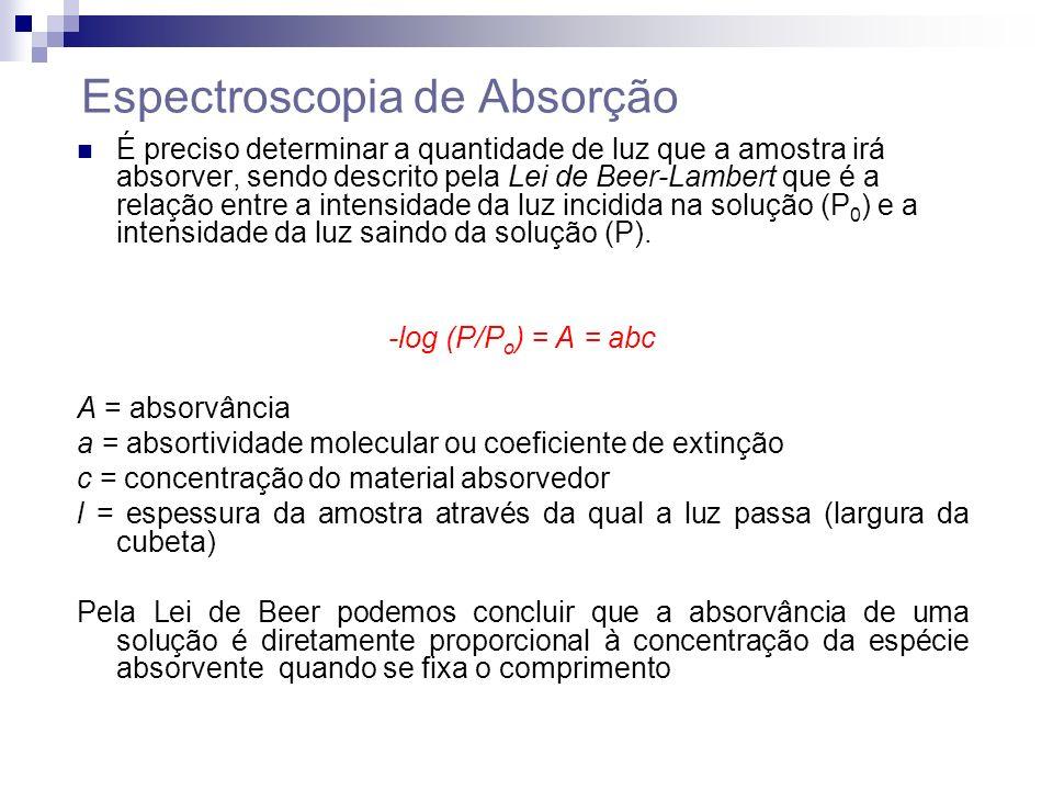 Espectroscopia de Absorção É preciso determinar a quantidade de luz que a amostra irá absorver, sendo descrito pela Lei de Beer-Lambert que é a relação entre a intensidade da luz incidida na solução (P 0 ) e a intensidade da luz saindo da solução (P).
