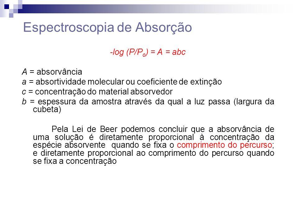 Espectroscopia de Absorção -log (P/P o ) = A = abc A = absorvância a = absortividade molecular ou coeficiente de extinção c = concentração do material absorvedor b = espessura da amostra através da qual a luz passa (largura da cubeta) Pela Lei de Beer podemos concluir que a absorvância de uma solução é diretamente proporcional à concentração da espécie absorvente quando se fixa o comprimento do percurso; e diretamente proporcional ao comprimento do percurso quando se fixa a concentração
