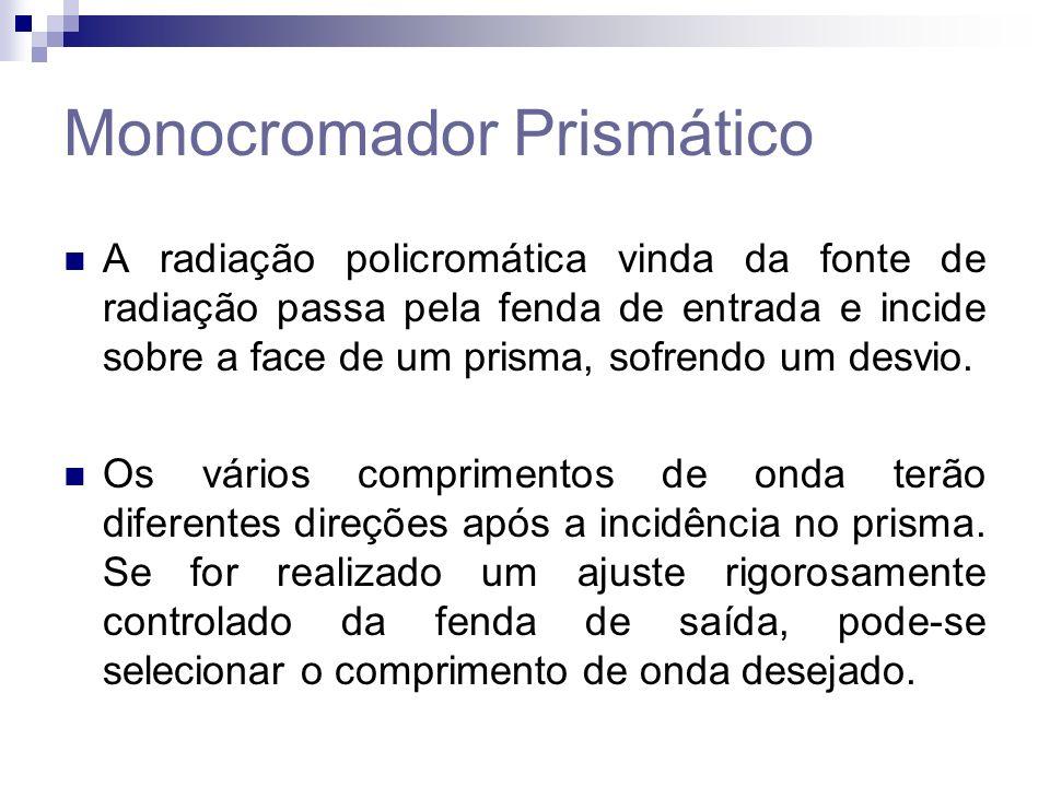 Monocromador Prismático A radiação policromática vinda da fonte de radiação passa pela fenda de entrada e incide sobre a face de um prisma, sofrendo um desvio.