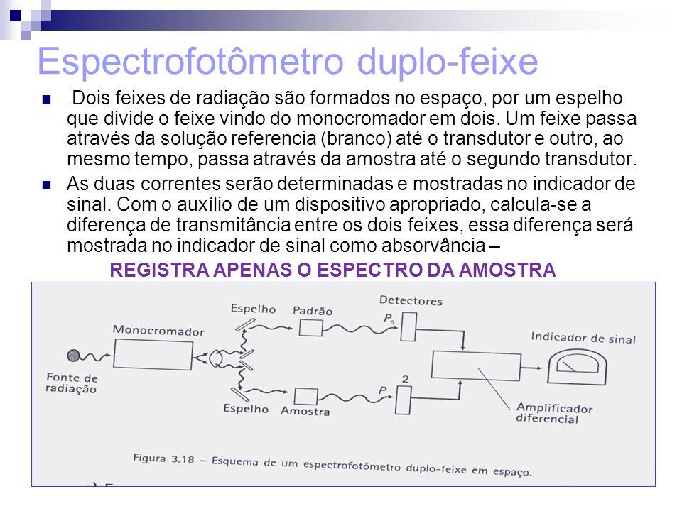 Espectrofotômetro duplo-feixe Dois feixes de radiação são formados no espaço, por um espelho que divide o feixe vindo do monocromador em dois.