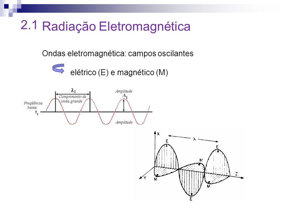 2.1 Radiação Eletromagnética Ondas eletromagnética: campos oscilantes elétrico (E) e magnético (M)