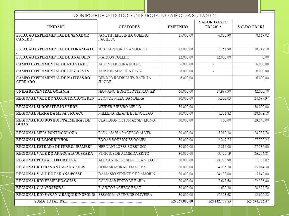 CONTROLE DE SALDO DO FUNDO ROTATIVO ATÉ O DIA 31/12/2012 UNIDADE GESTORES EMPENHO VALOR GASTO EM 2012 SALDO EM R$ ESTAÇÃO EXPERIMENTAL DE SENADOR CANE