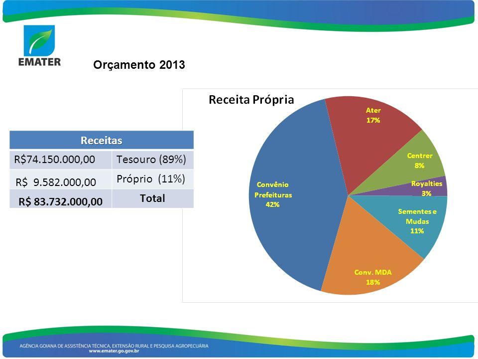 Receitas R$74.150.000,00Tesouro (89%) R$ 9.582.000,00 Próprio (11%) R$ 83.732.000,00 Total Orçamento 2013