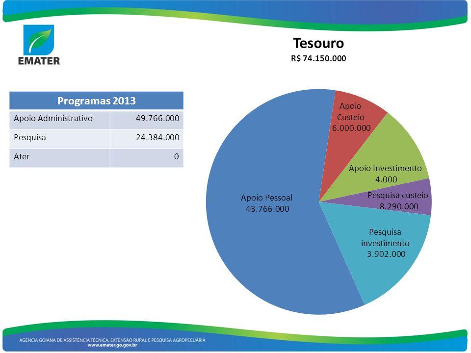 Programas 2013 Apoio Administrativo49.766.000 Pesquisa24.384.000 Ater0