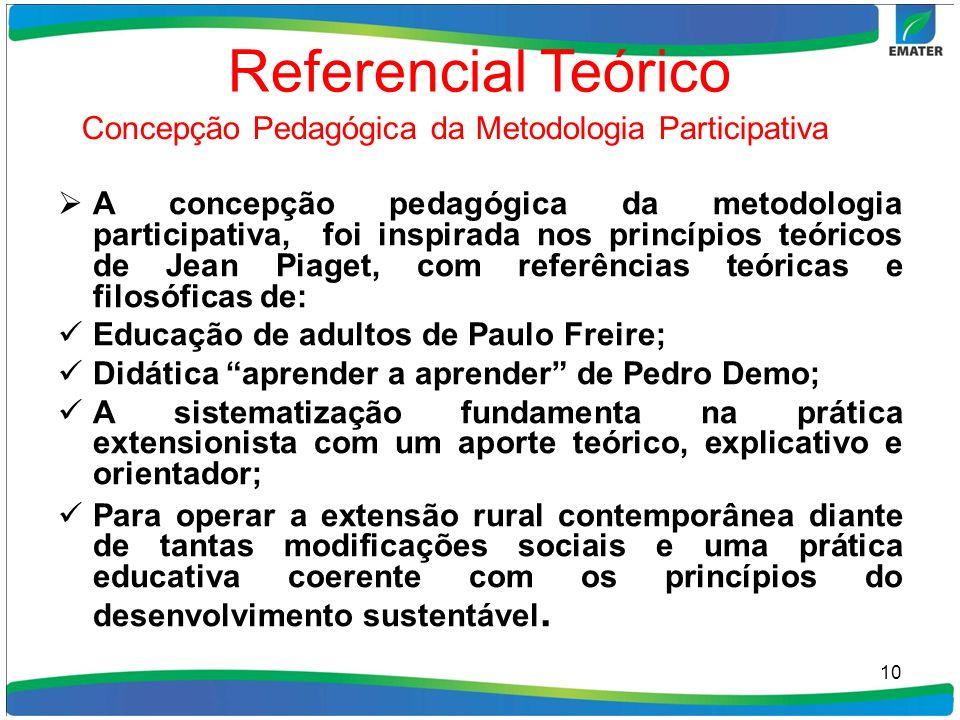 Referencial Teórico A concepção pedagógica da metodologia participativa, foi inspirada nos princípios teóricos de Jean Piaget, com referências teórica