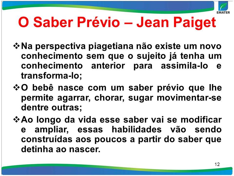 O Saber Prévio – Jean Paiget Na perspectiva piagetiana não existe um novo conhecimento sem que o sujeito já tenha um conhecimento anterior para assimi