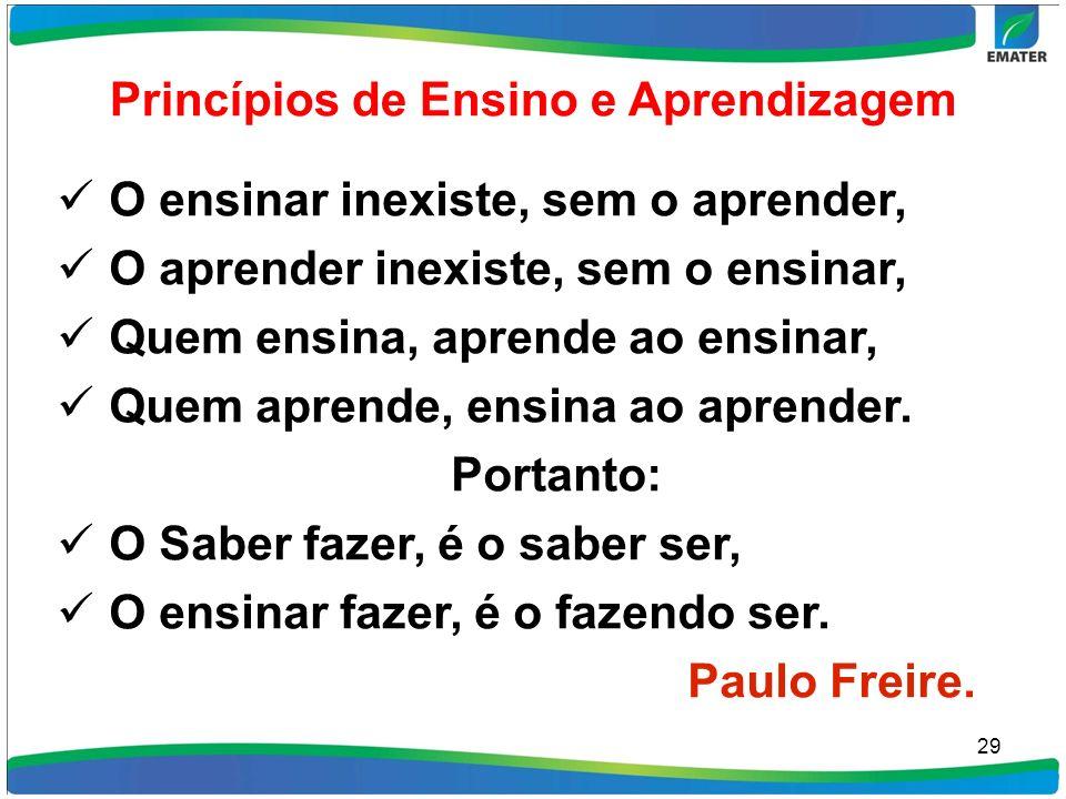 Princípios de Ensino e Aprendizagem O ensinar inexiste, sem o aprender, O aprender inexiste, sem o ensinar, Quem ensina, aprende ao ensinar, Quem apre