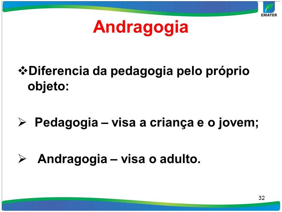 Andragogia Diferencia da pedagogia pelo próprio objeto: Pedagogia – visa a criança e o jovem; Andragogia – visa o adulto. 32