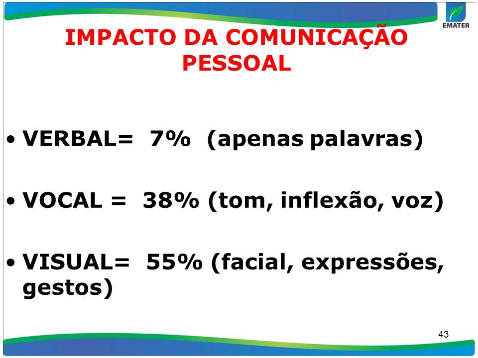 IMPACTO DA COMUNICAÇÃO PESSOAL VERBAL= 7% (apenas palavras) VOCAL = 38% (tom, inflexão, voz) VISUAL= 55% (facial, expressões, gestos) 43