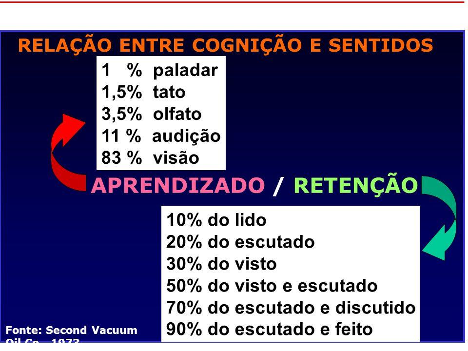 46 RELAÇÃO ENTRE COGNIÇÃO E SENTIDOS APRENDIZADO / RETENÇÃO 1 % paladar 1,5% tato 3,5% olfato 11 % audição 83 % visão 10% do lido 20% do escutado 30%