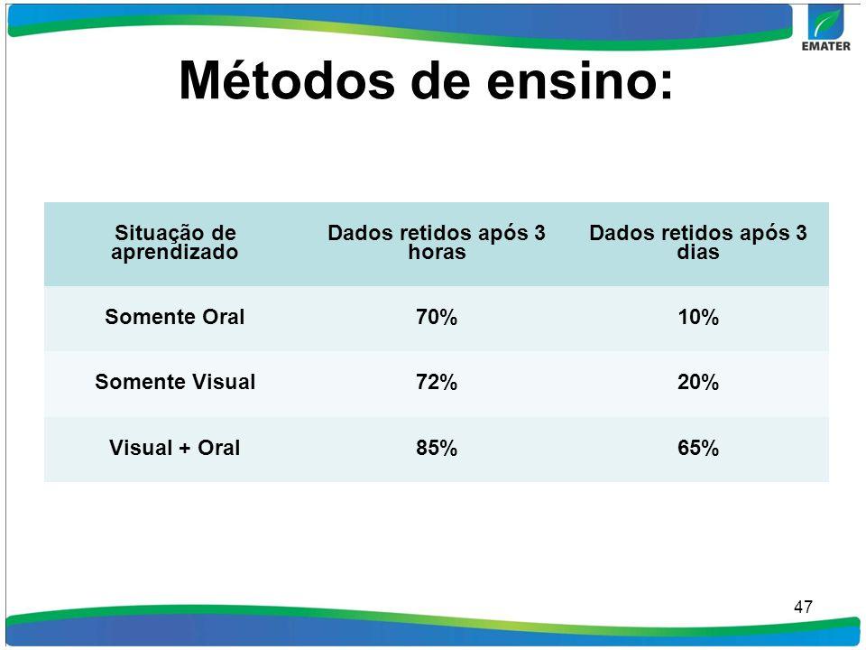Métodos de ensino: 47 Situação de aprendizado Dados retidos após 3 horas Dados retidos após 3 dias Somente Oral70%10% Somente Visual72%20% Visual + Or