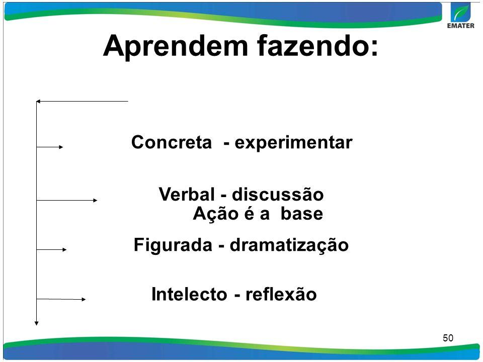 Aprendem fazendo: 50 Ação é a base Concreta - experimentar Verbal - discussão Figurada - dramatização Intelecto - reflexão