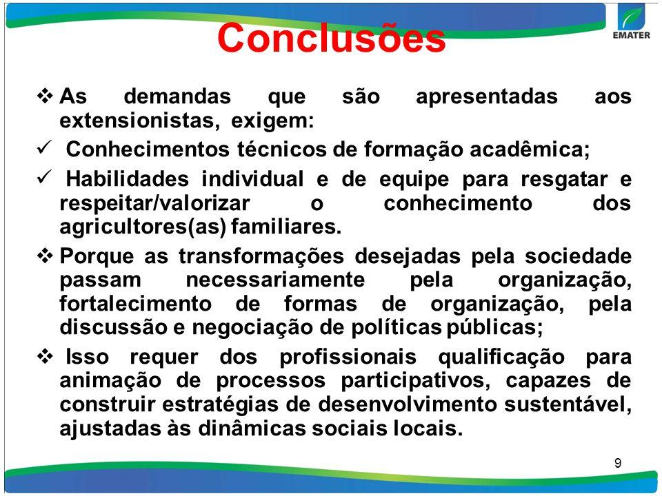 Conclusões As demandas que são apresentadas aos extensionistas, exigem: Conhecimentos técnicos de formação acadêmica; Habilidades individual e de equi