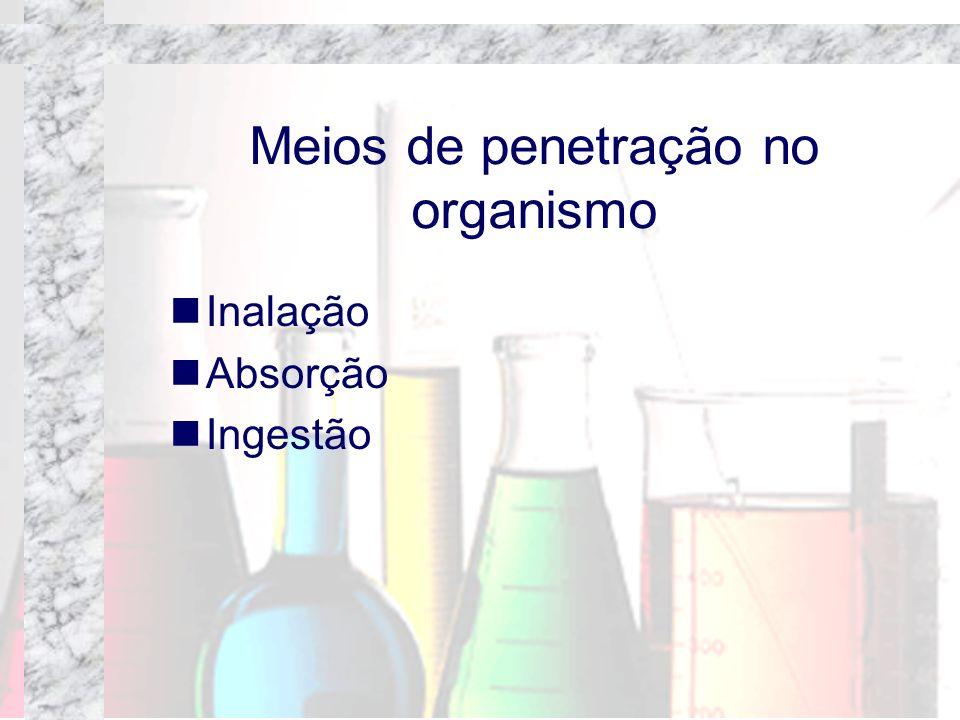 Meios de penetração no organismo Inalação Absorção Ingestão