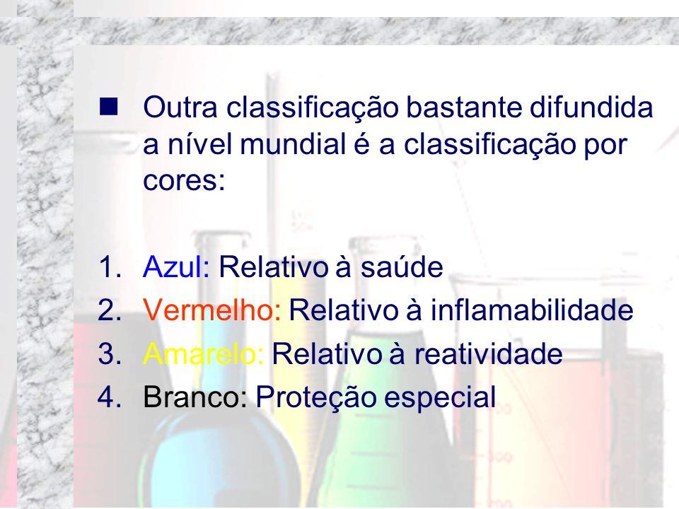 Outra classificação bastante difundida a nível mundial é a classificação por cores: 1.Azul: Relativo à saúde 2.Vermelho: Relativo à inflamabilidade 3.
