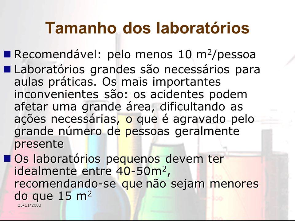 25/11/2003 Tamanho dos laboratórios Recomendável: pelo menos 10 m 2 /pessoa Recomendável: pelo menos 10 m 2 /pessoa Laboratórios grandes são necessári