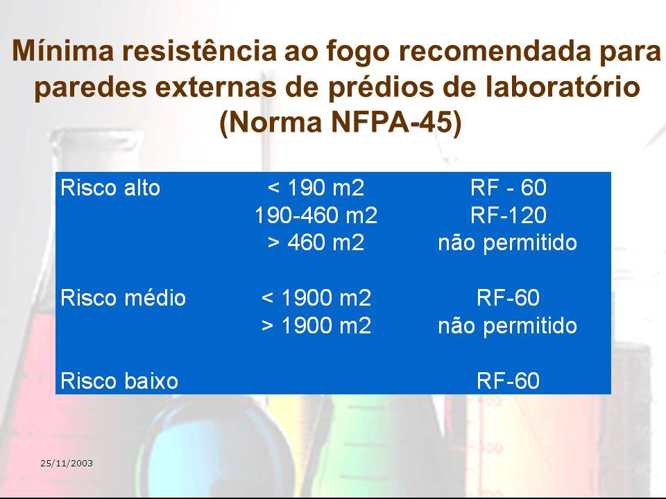 25/11/2003 Mínima resistência ao fogo recomendada para paredes externas de prédios de laboratório (Norma NFPA-45)