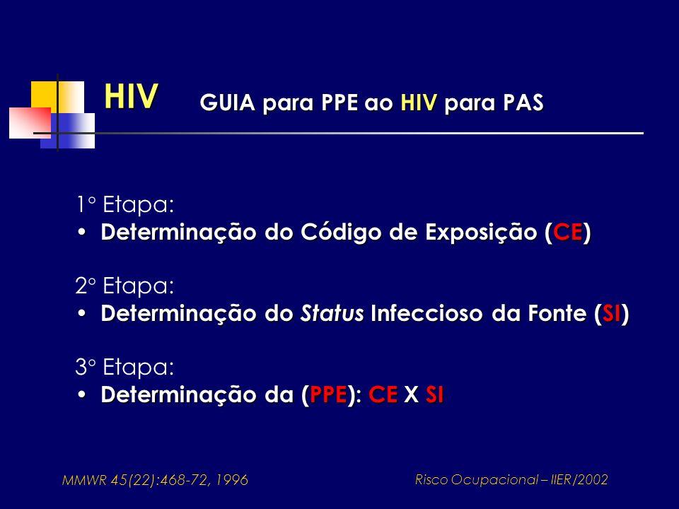 HIV GUIA para PPE ao HIV para PAS MMWR 45(22):468-72, 1996 Risco Ocupacional – IIER/2002 1° Etapa: Determinação do Código de Exposição (CE) Determinaç
