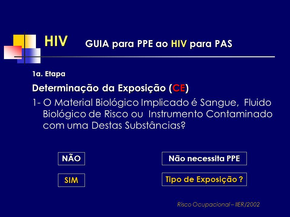 HIV 1a. Etapa Determinação da Exposição (CE) 1- O Material Biológico Implicado é Sangue, Fluido Biológico de Risco ou Instrumento Contaminado com uma