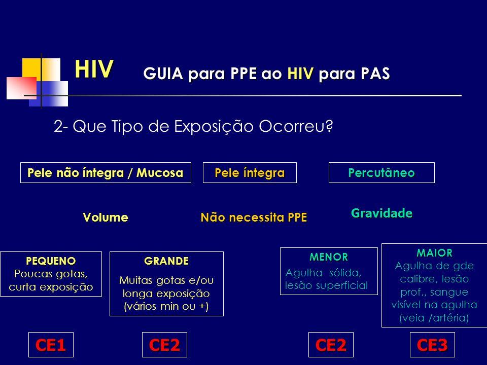 HIV 2- Que Tipo de Exposição Ocorreu? Pele não íntegra / Mucosa Pele íntegra Percutâneo Volume Gravidade Não necessita PPE PEQUENO PEQUENO Poucas gota