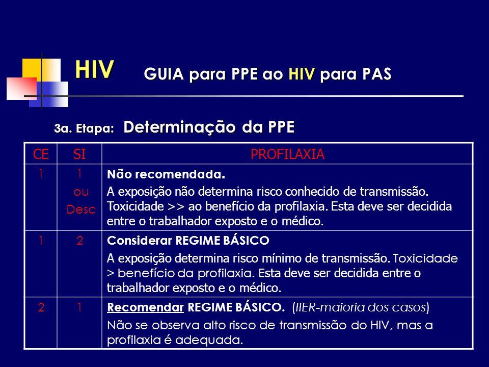 HIV 3a. Etapa: Determinação da PPE GUIA para PPE ao HIV para PAS CESIPROFILAXIA 11 ou Desc Não recomendada. A exposição não determina risco conhecido