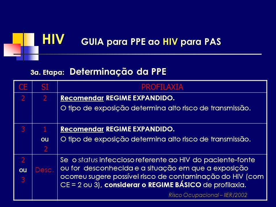 HIV 3a. Etapa: Determinação da PPE GUIA para PPE ao HIV para PAS CESIPROFILAXIA 22 Recomendar REGIME EXPANDIDO. O tipo de exposição determina alto ris