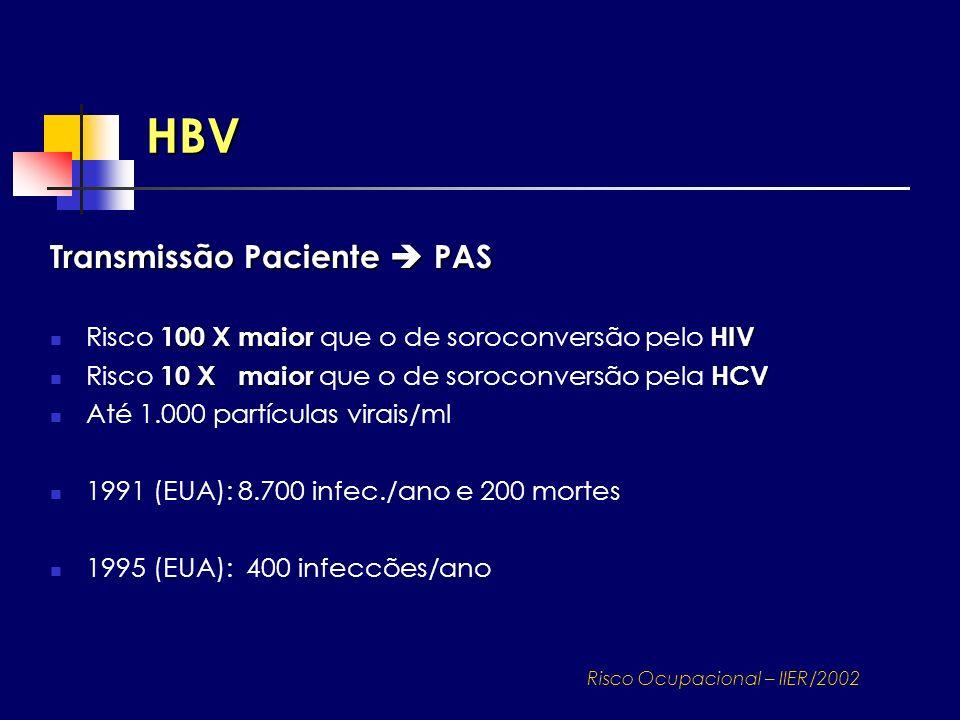 HBV Risco Ocupacional – IIER/2002 Transmissão Paciente PAS 100 X maiorHIV Risco 100 X maior que o de soroconversão pelo HIV 10 X maiorHCV Risco 10 X m