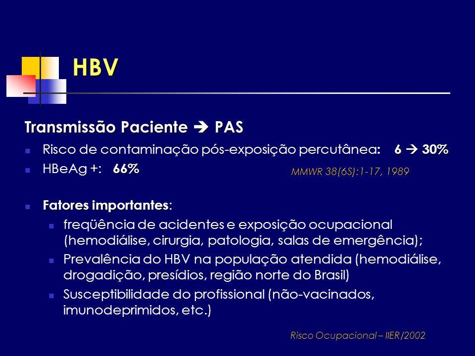 HBV Transmissão Paciente PAS 6 30% Risco de contaminação pós-exposição percutânea : 6 30% 66% HBeAg +: 66% Fatores importantes Fatores importantes : f