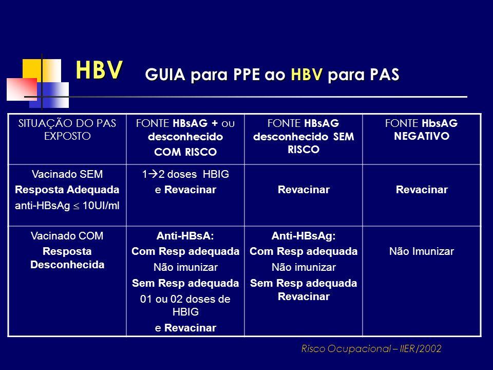 HBV GUIA para PPE ao HBV para PAS SITUAÇÃO DO PAS EXPOSTO FONTE HBsAG + ou desconhecido COM RISCO FONTE HBsAG desconhecido SEM RISCO FONTE HbsAG NEGAT