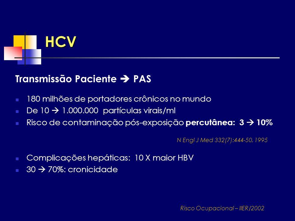 HCV Transmissão Paciente PAS 180 milhões de portadores crônicos no mundo De 10 1.000.000 partículas virais/ml Risco de contaminação pós-exposição perc