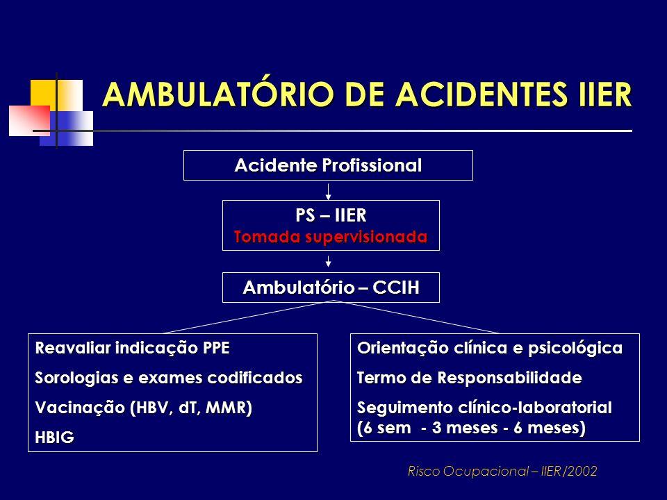 AMBULATÓRIO DE ACIDENTES IIER Acidente Profissional PS – IIER Tomada supervisionada Ambulatório – CCIH Reavaliar indicação PPE Sorologias e exames cod