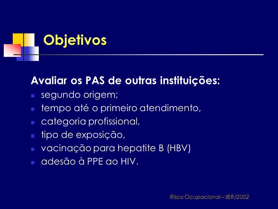 Avaliar os PAS de outras instituições: segundo origem; tempo até o primeiro atendimento, categoria profissional, tipo de exposição, vacinação para hep