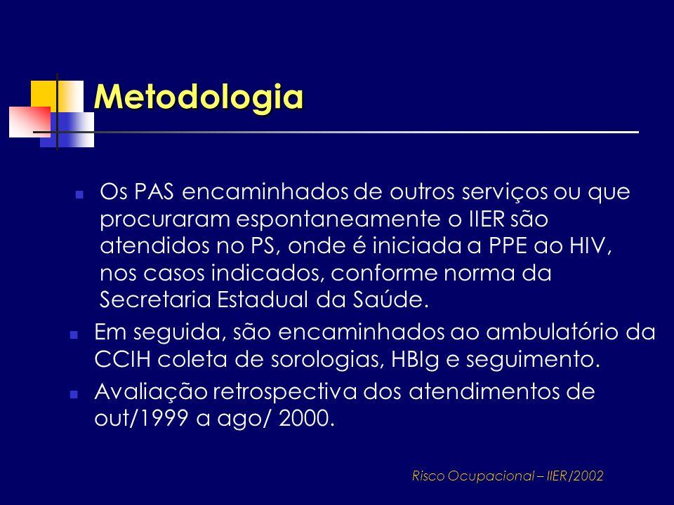 Metodologia Os PAS encaminhados de outros serviços ou que procuraram espontaneamente o IIER são atendidos no PS, onde é iniciada a PPE ao HIV, nos cas