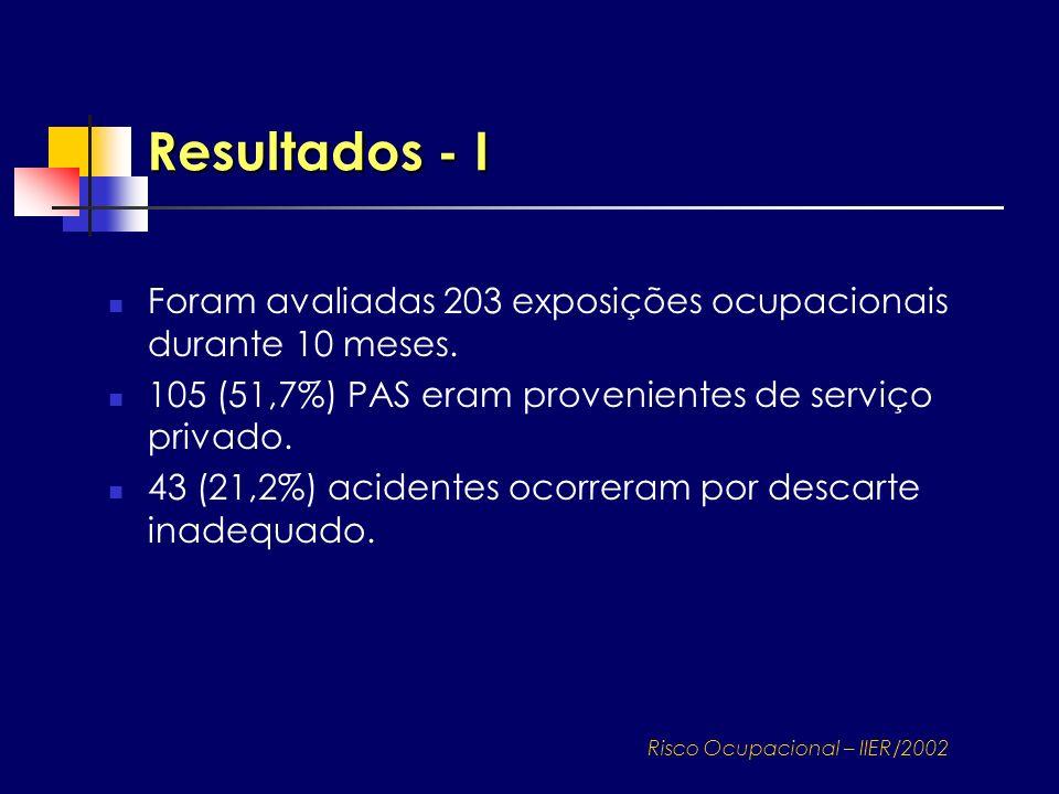 Foram avaliadas 203 exposições ocupacionais durante 10 meses. 105 (51,7%) PAS eram provenientes de serviço privado. 43 (21,2%) acidentes ocorreram por