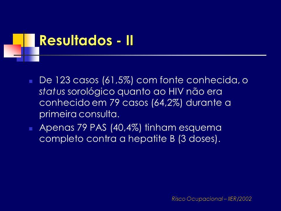 De 123 casos (61,5%) com fonte conhecida, o status sorológico quanto ao HIV não era conhecido em 79 casos (64,2%) durante a primeira consulta. Apenas