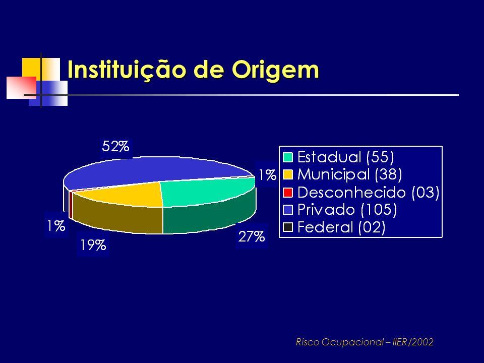 Instituição de Origem Risco Ocupacional – IIER/2002