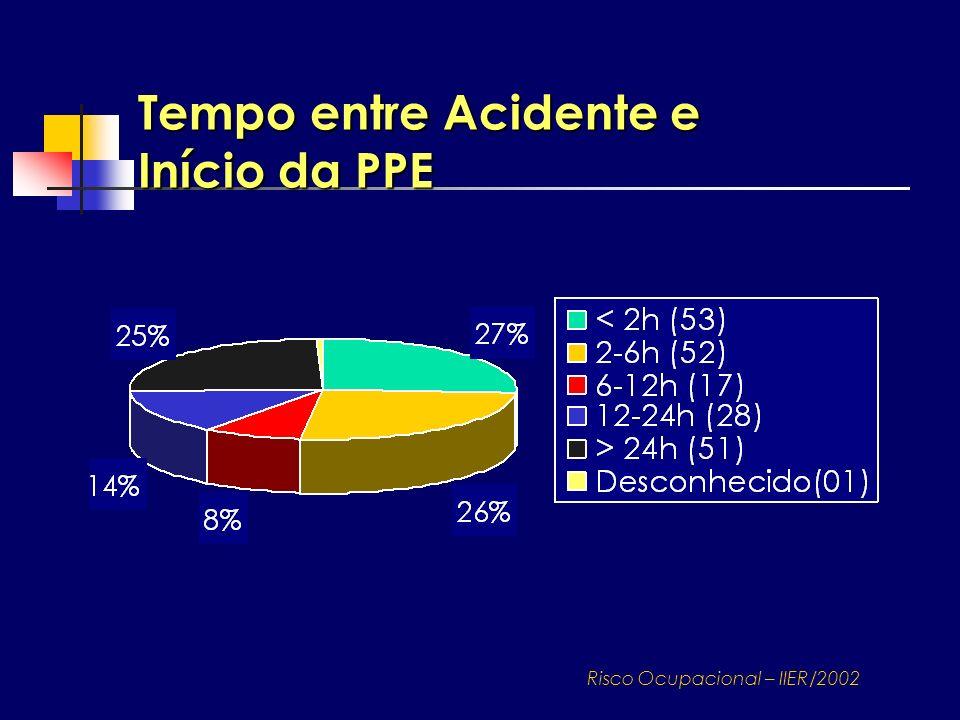 Tempo entre Acidente e Início da PPE Risco Ocupacional – IIER/2002