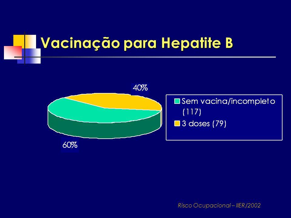 Vacinação para Hepatite B Risco Ocupacional – IIER/2002