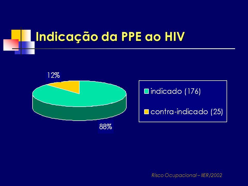 Indicação da PPE ao HIV Risco Ocupacional – IIER/2002