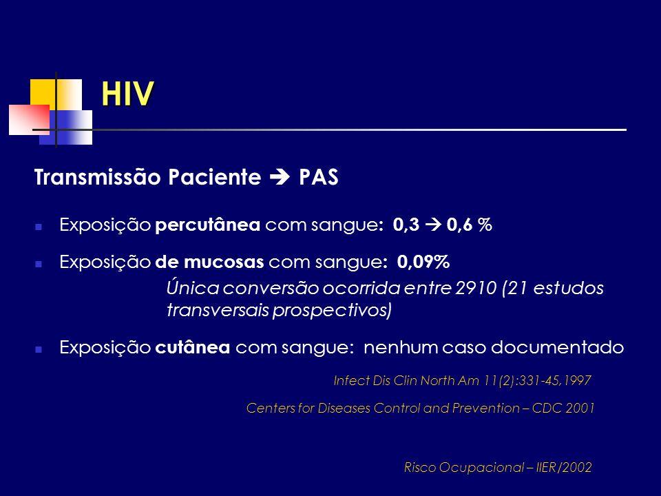 HIV Exposição percutânea com sangue : 0,3 0,6 % Exposição de mucosas com sangue : 0,09% Única conversão ocorrida entre 2910 (21 estudos transversais p