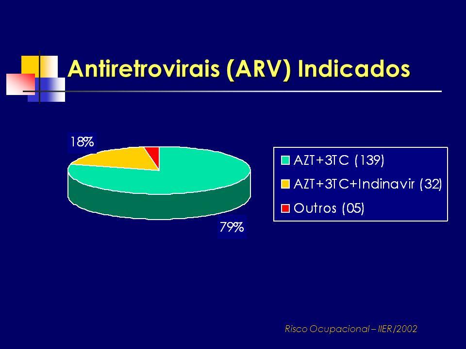 Antiretrovirais (ARV) Indicados Risco Ocupacional – IIER/2002